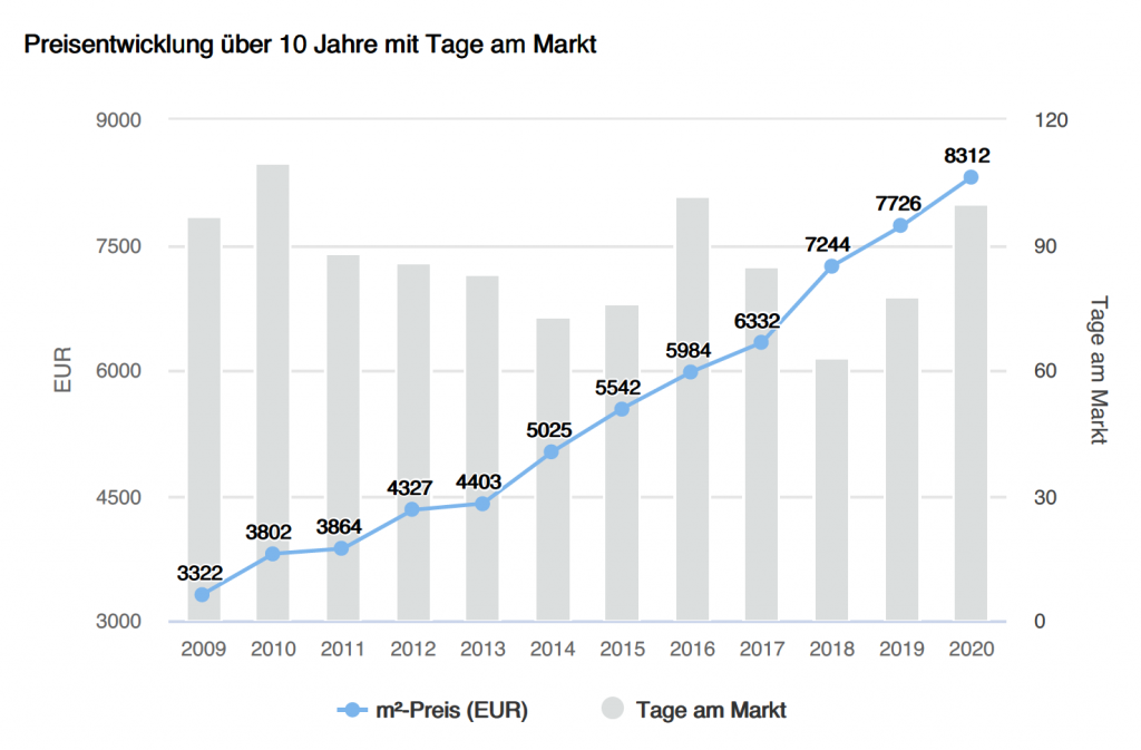 Bestandsimmobilien Gemeinde Gauting, Preisentwicklung, Tage am Markt
