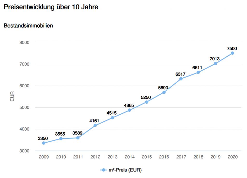 Bestandsimmobilien Landkreis Starnberg, Preisentwicklung, Preissteigerung plus 125% letzte 10 Jahre
