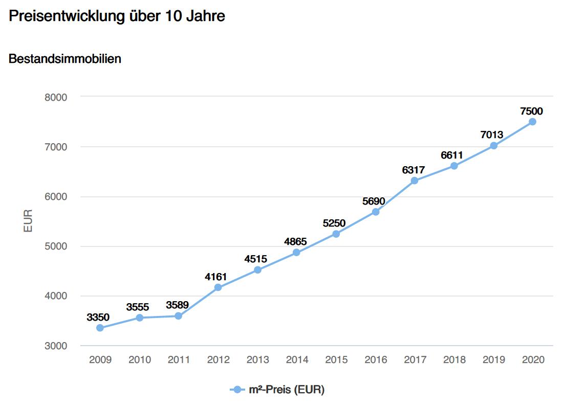 Immobilienpreisentwicklung Starnberg