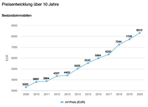 Bestandsimmobilien Gemeinde Gauting, Preisentwicklung, 150% Steigerung der Immobilienpreise in den letzten 10 Jahren