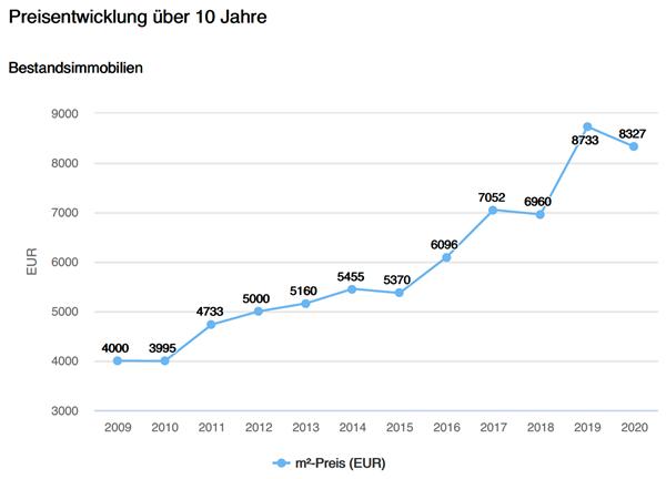 Bestandsimmobilien Gemeinde Berg, Preisentwicklung, Verdopplung Preise letzte 10 Jahre