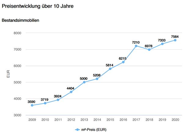 Bestandsimmobilien Gemeinde Starnberg, Preisentwicklung, mehr als Verdoppelung der Preise letzte 10 Jahre