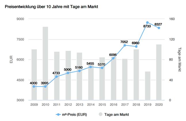 Bestandsimmobilien Gemeinde Berg, Preisentwicklung, Tage am Markt