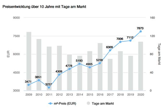 Immobilienpreise Gemeinde Herrsching am Ammersee, nach Objekttyp, Preisentwicklung