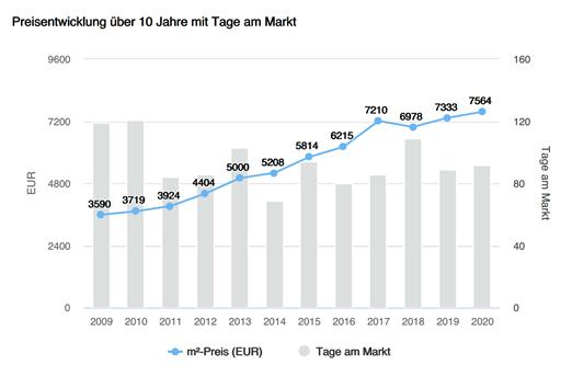 Bestandsimmobilien Gemeinde Starnberg, Preisentwicklung, Tage am Markt