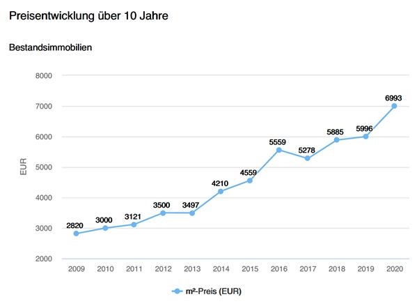 Wohnungen Gemeinde Starnberg, Preisentwicklung, Verzweieinhalbfachung der Preise letzte 10 Jahre