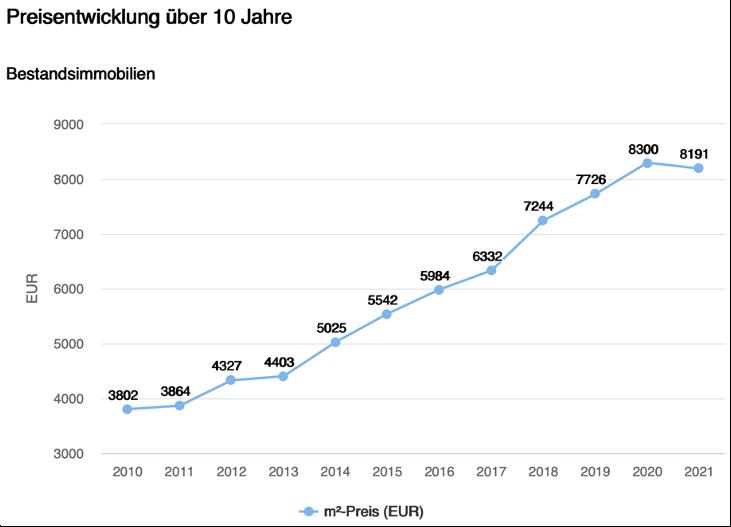Preisentwicklung Bestandsimmobilien Gauting letzte 10 Jahre