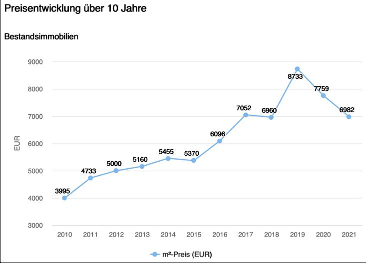 Preisentwicklung Häuser letzte 10 Jahre Berg